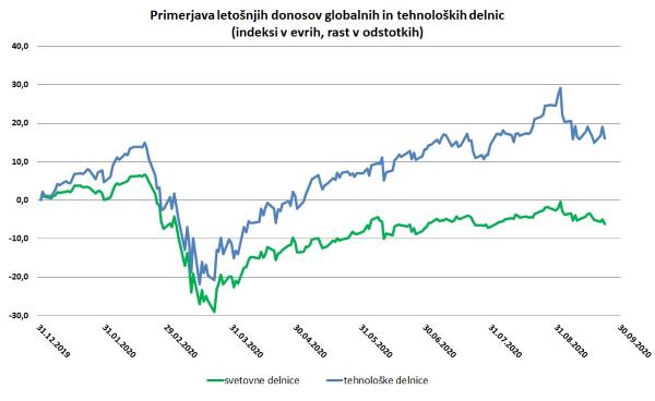 Graf gibanja globalnih in tehnoloških delnic (indeksi v EUR)