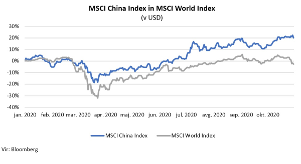 MSCI China vs. MSCI World