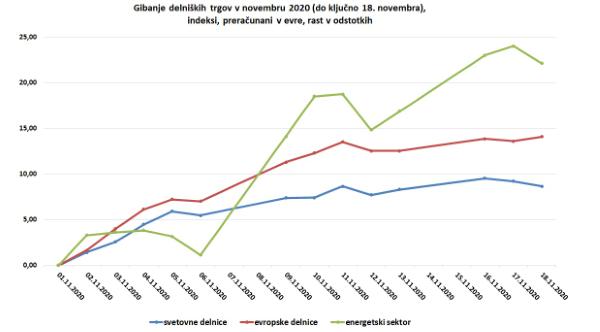 Primerjava gibanja trgov od 1. do 18. novembra 2020