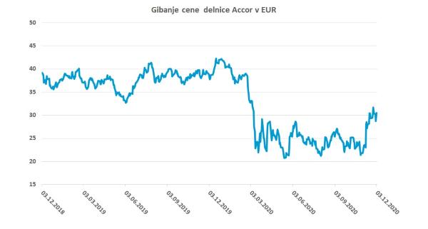 Gibanje cene delnice Accor v EUR