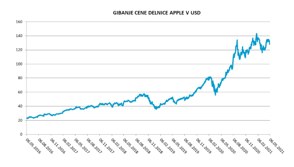 Gibanje cene delnice AAPL v USD