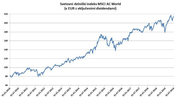 MSCI AC World v EUR z vključenimi dividendami